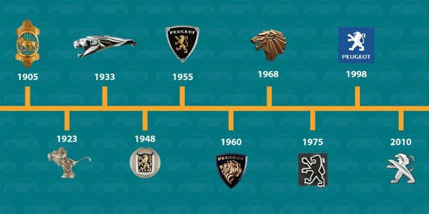 Historia del león del logo de Peugeot